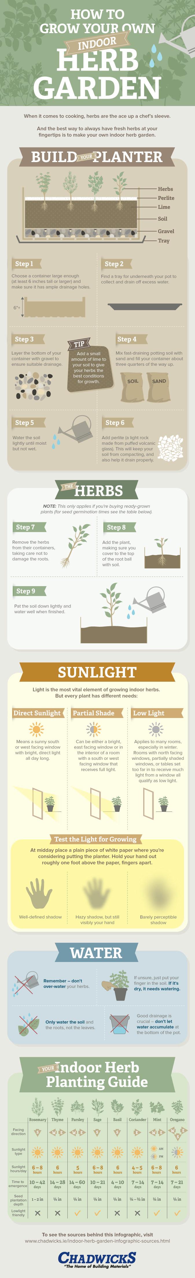 indoor herb garden guide