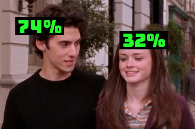 It's Totally Obvious What % Dateable You Are Based On How You'd Build An Ideal Boyfriend