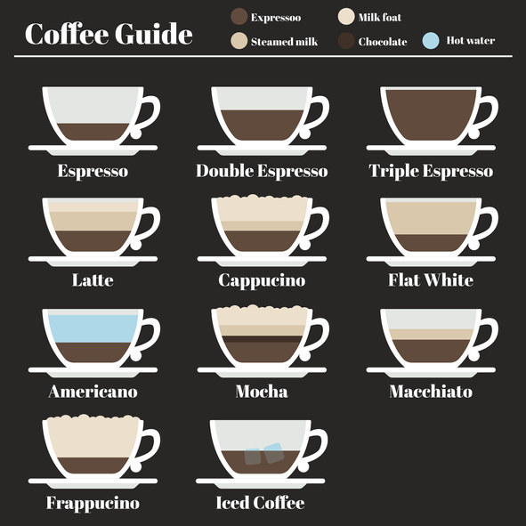 Quiz: How Much Coffee Knowledge Do You Actually Have?