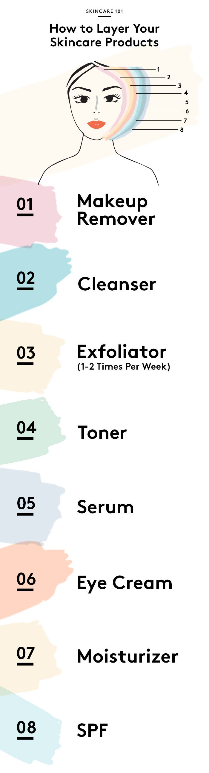 Chart listing order to use skincare: makeup remover, cleanser, exfoliator, toner, serum, eye cream, moisturizer, and spf