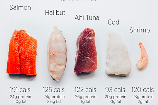 33 Genius Food Charts For Anyone Trying To Eat Healthier