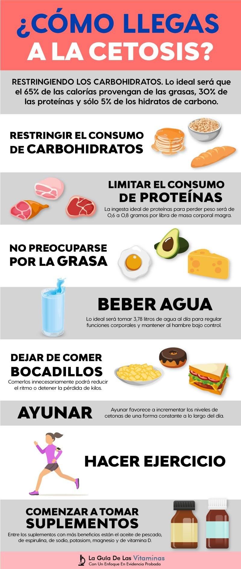 Consejos para empezar dieta keto