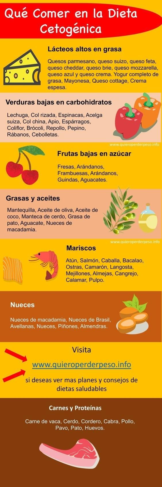 dieta keto tabla de alimentos
