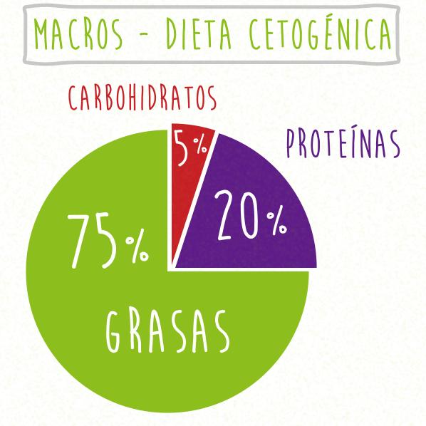 Porciones de la dieta cetogenica