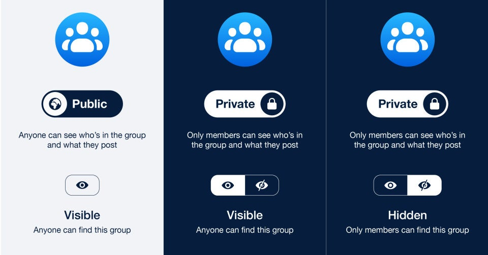 "Facebook Is Getting Rid Of The Option To Make Groups ""Secret"" Or ""Closed"""