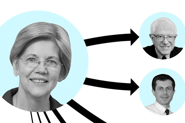 A New Poll Shows Elizabeth Warren And Joe Biden Leading After The Last Debate. And Warren Has More Support From Other Candidates' Voters.