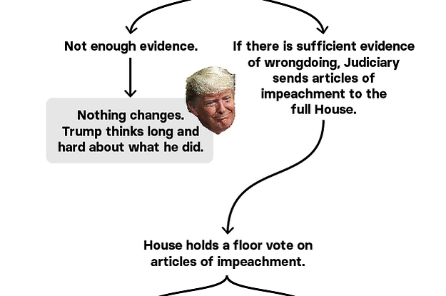 Confused By The Impeachment Process? This Flowchart Should Help.
