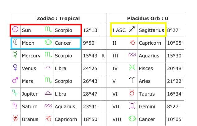 Cancer Cancer Compatibility Cafe Astrology