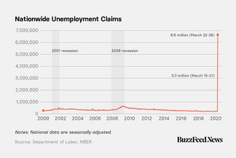 These Updating Charts Show The Record Number Of Americans Filing Unemployment Claims