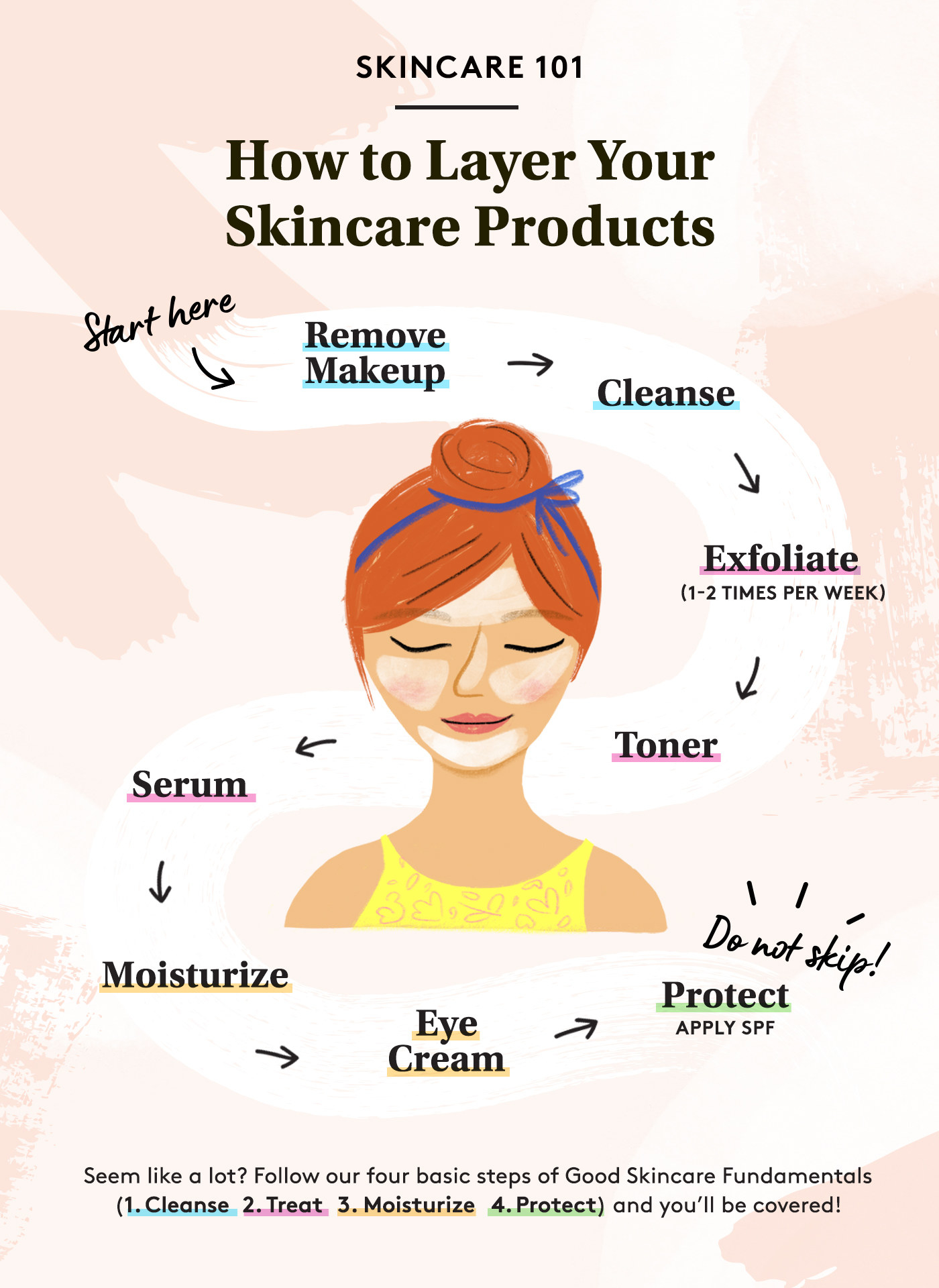 Chart for how to layer skincare products