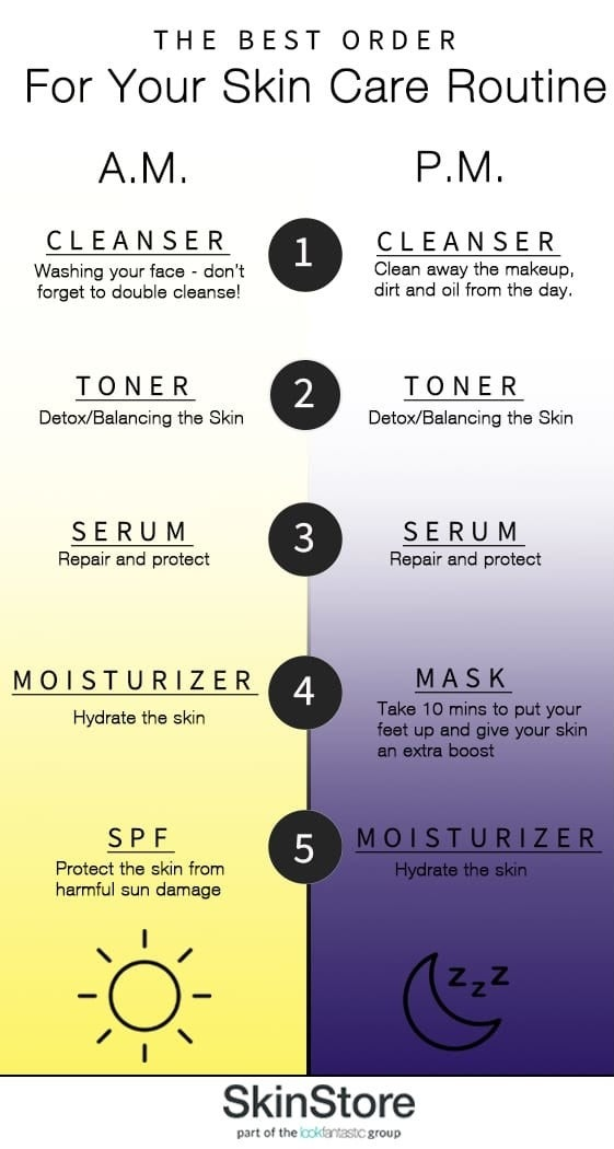 Chart for how to use skincare in order