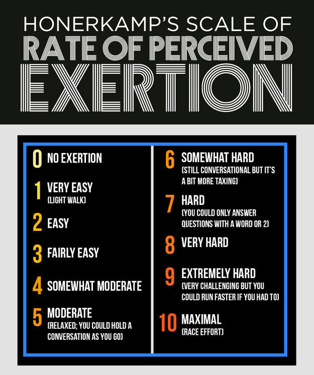 a chart explaining rate of perceived exertion