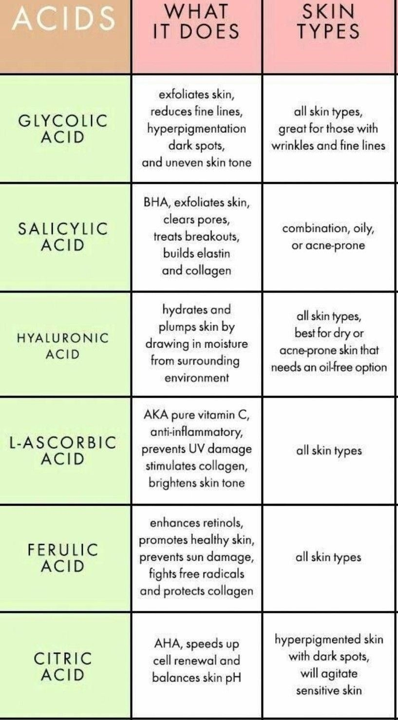 Chart with acid definitions