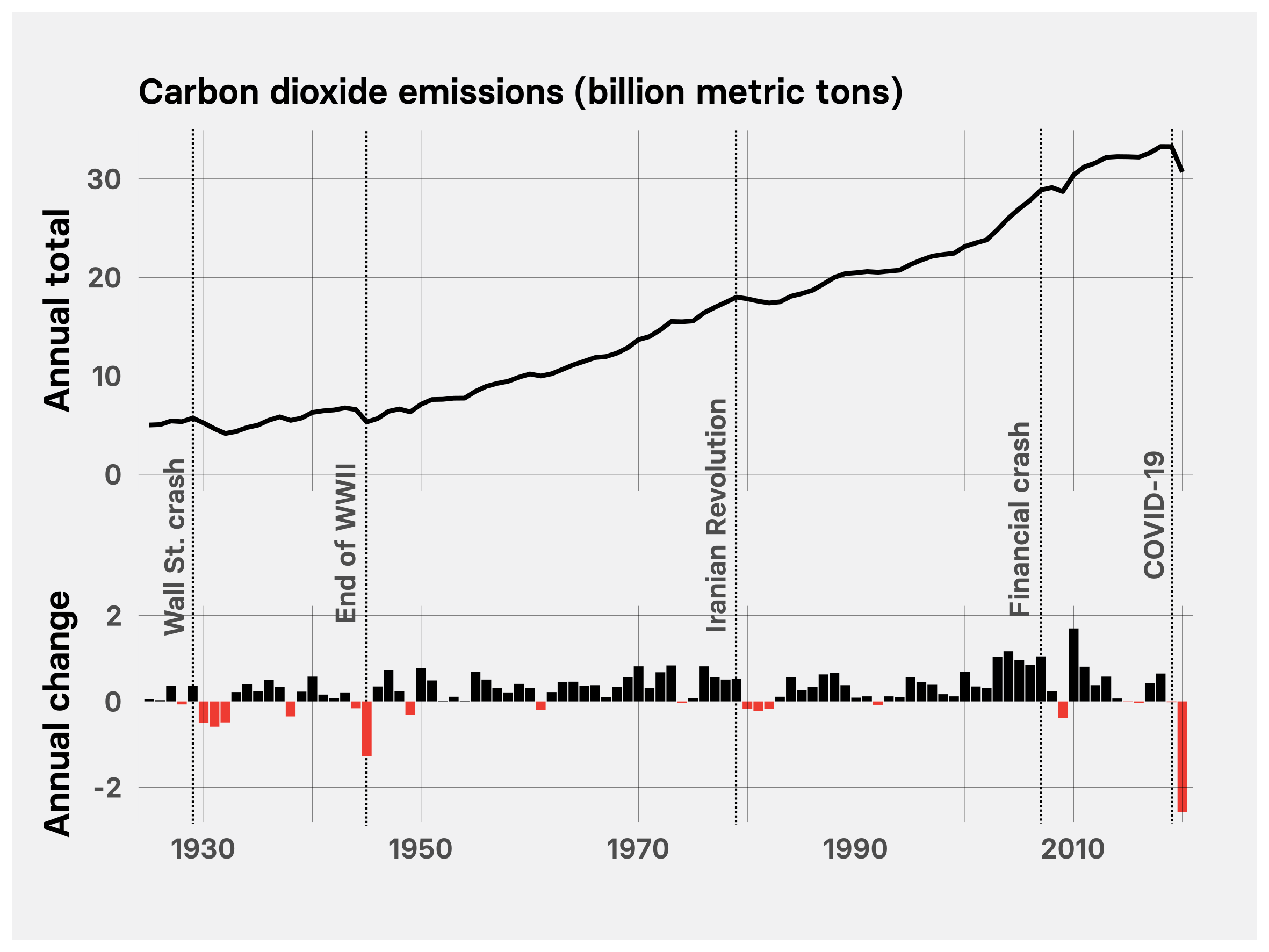 Chart showing global energy-related carbon dioxide emissions from 1925 to 2020.