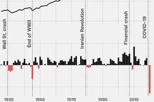 Chart showing annual change in energy-related carbon dioxide emissions.