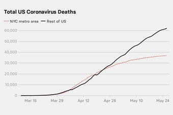 NYC Is No Longer The Epicenter Of The United States' Coronavirus Epidemic