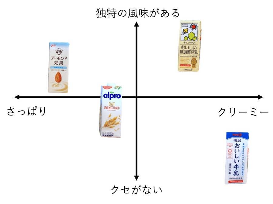 豆乳 アーモンド ミルク