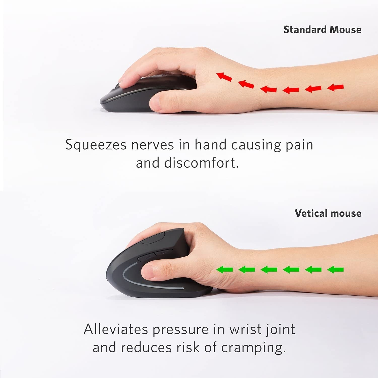 Infographic showing that the vertical mouse is more ergonomic and holds the wrist in a straighter position to alleviate pressure on the wrist joint and reduce the risk of cramping