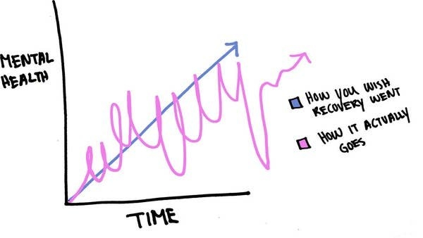 """A line graph showing mental health over time. An increasing, linear line shows """"how you wish recovery went"""" with a squiggly (but still positive) line that shows """"how it actually goes"""""""