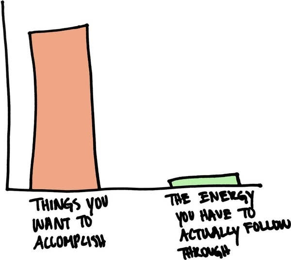 "A bar graph comparing a high bar of ""things you want to accomplish"" to a low bar of ""the energy you actually have to follow through"""