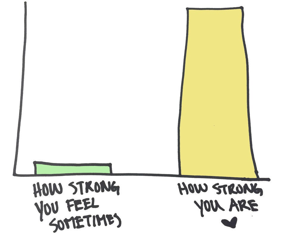 "A bar graph comparing a low bar of ""how strong you feel sometimes"" to a high bar of ""how strong you are"""