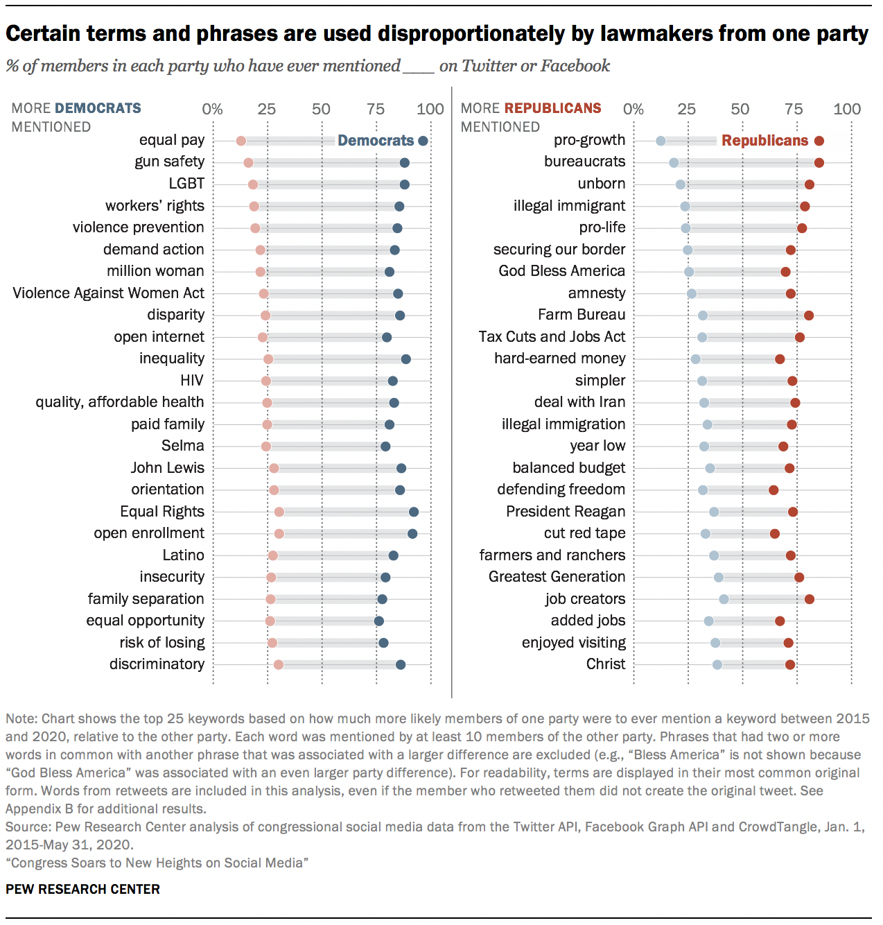 Certain terms and phrases are used disproportionately by lawmakers from one party, reads this chart from the Pew Research Center