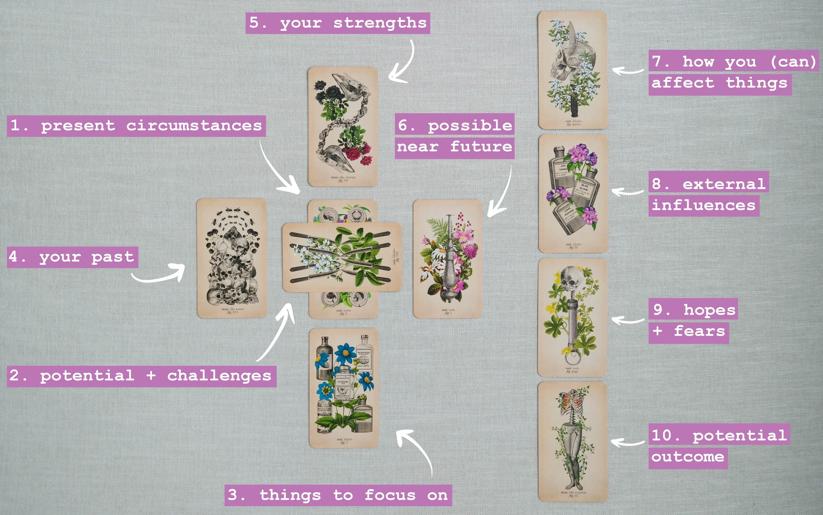 A Celtic cross spread, using the Antique Anatomy deck, has overlaid text showing what each card position represents