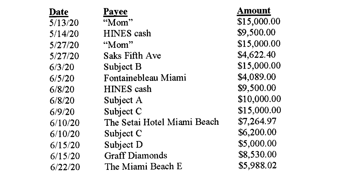 """Three columns, labeled """"date,"""" """"payee,"""" and """"amount"""" outline expenses for different places, including """"Mom"""" and """"Saks Fifth Ave"""""""