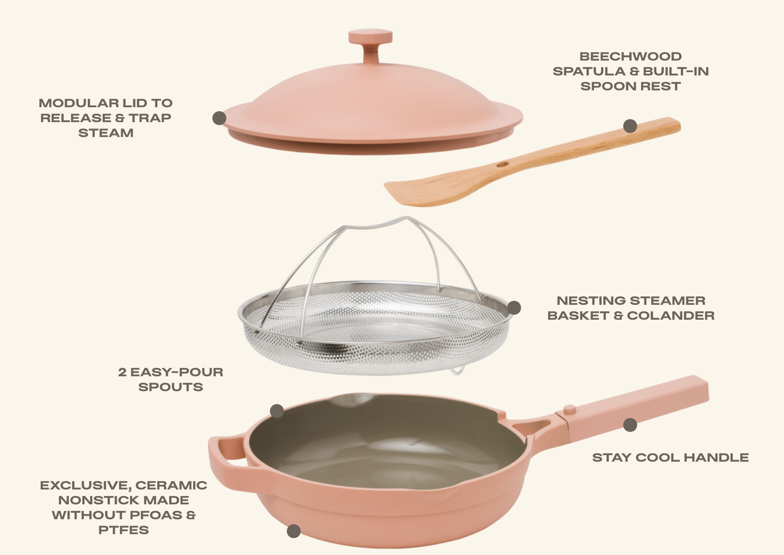 "Our Place ""Always Pan"" showing all of the different components, like the nesting basket, stay-cool handle, spatula, and lid"