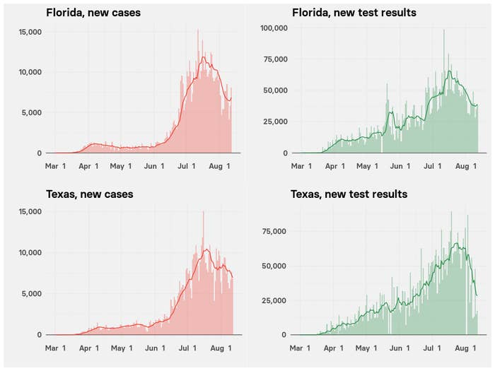 Four charts show new coronavirus cases and testing have declined in Florida and Texas since mid-July