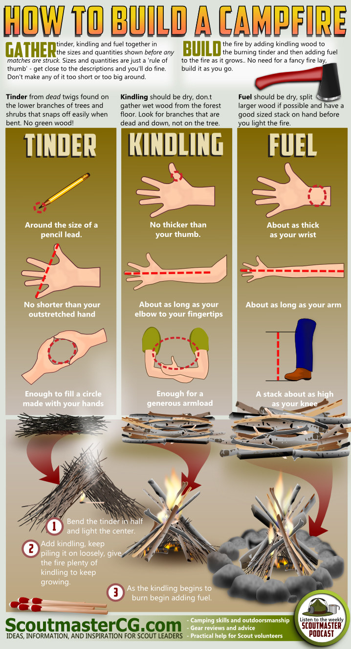 Infographics that shows how to build a campfire