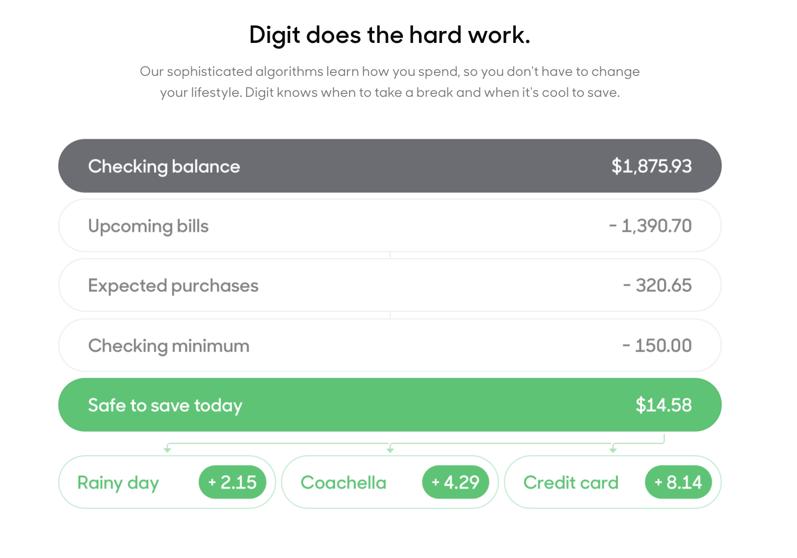 A page from the Digit website showing how Digit calculates an appropriate savings amount based on your account balance, upcoming bills, expected purchases, and account minimum