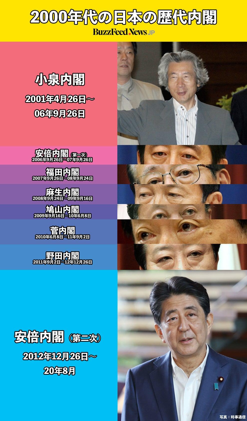 大臣 歴代 総理 内閣