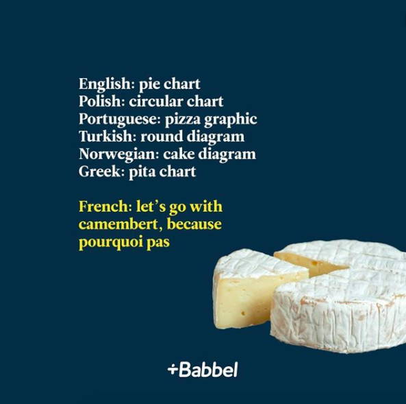 """diagram with cheese and what a """"pie chart"""" translates to in other languages"""