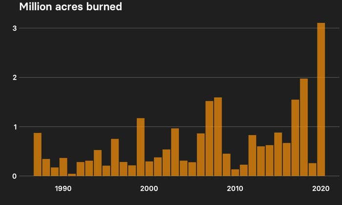 Column chart showing acres burned in California from 1987 to 2020, which exceeds any other year by far