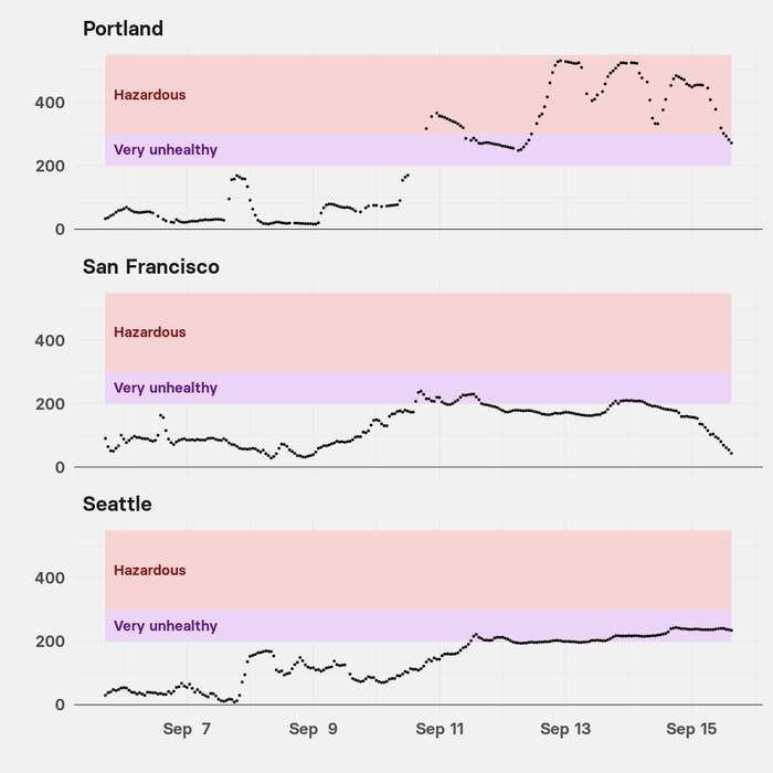 "A chart showing how air quality in Seattle and San Francisco has veered into the ""very unhealthy"" band, while in Portland it's been ""hazardous"""