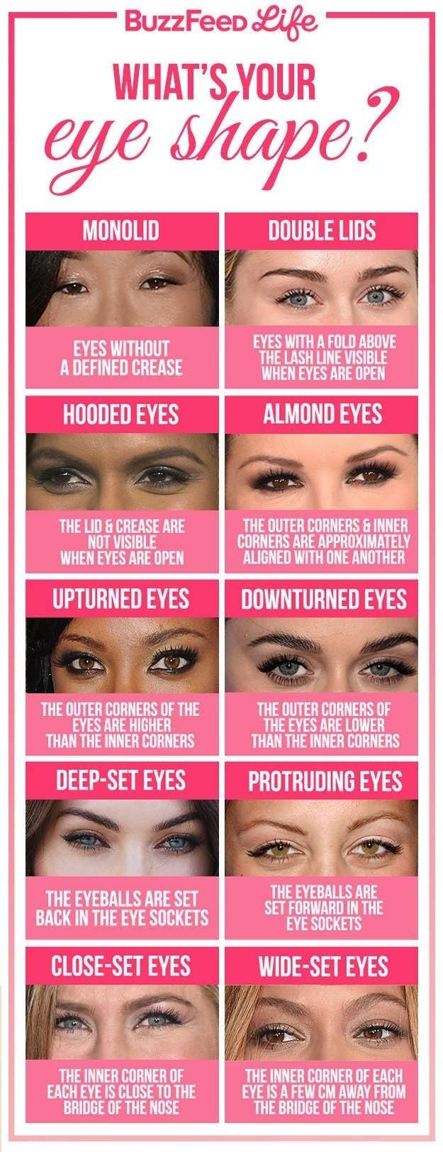 A chart explaining a variety of different eye shapes.