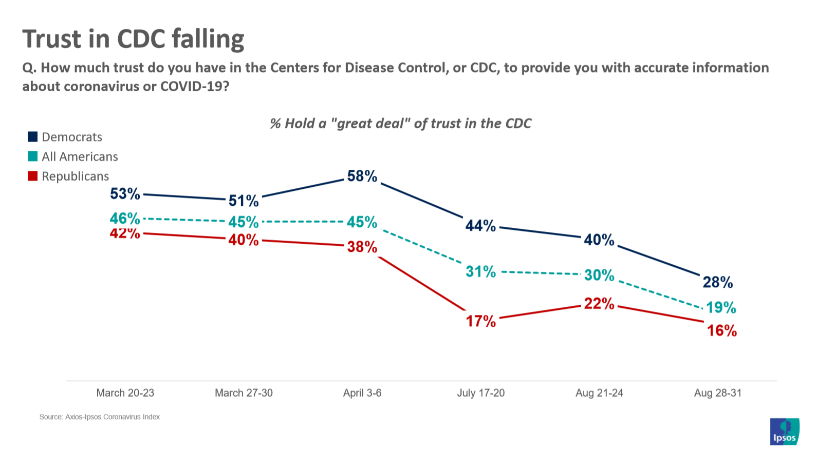 A chart shows that Americans' trust in the CDC has dropped, from 46% in March 2020 to 19% in August