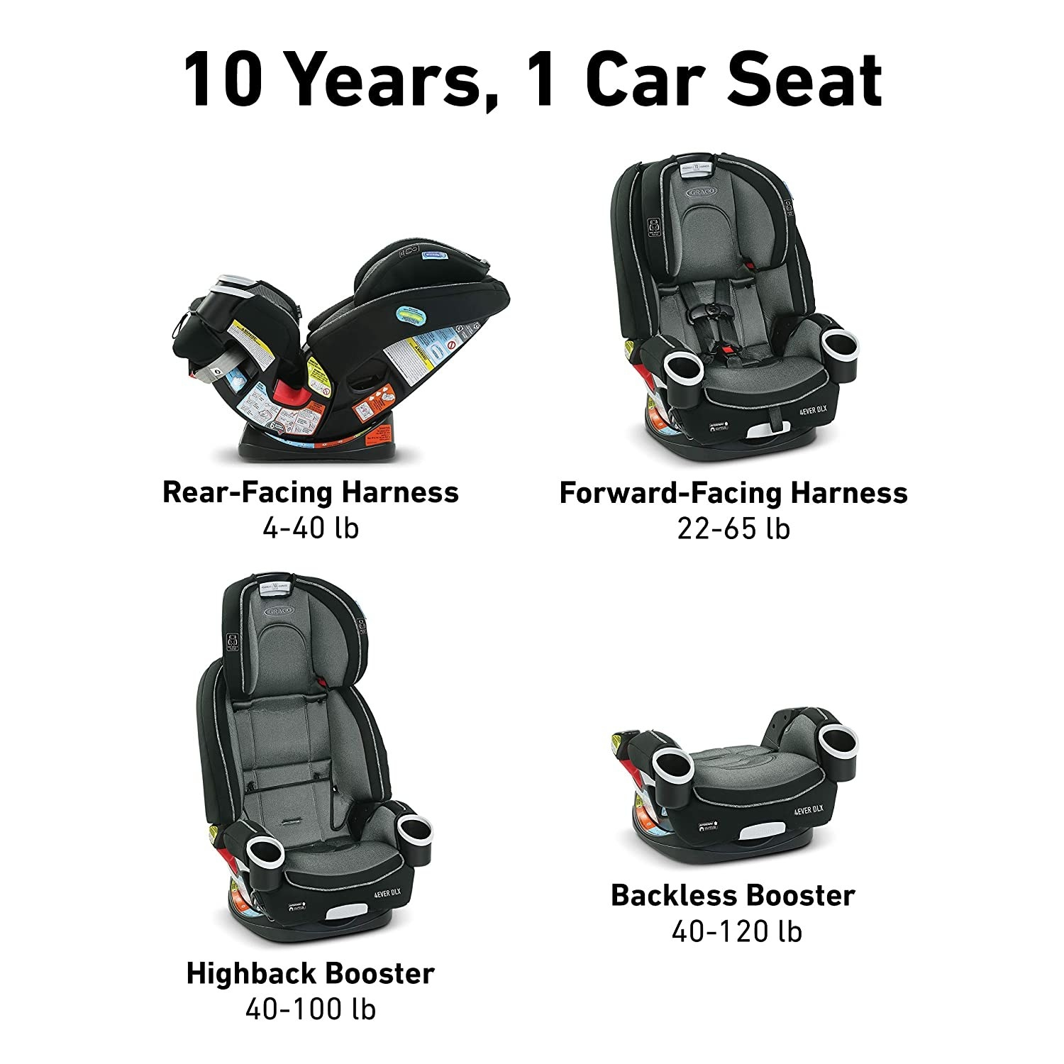 Infographic showing the different ways you can use the car seat, including as a rear-facing harness and a backless booster seat