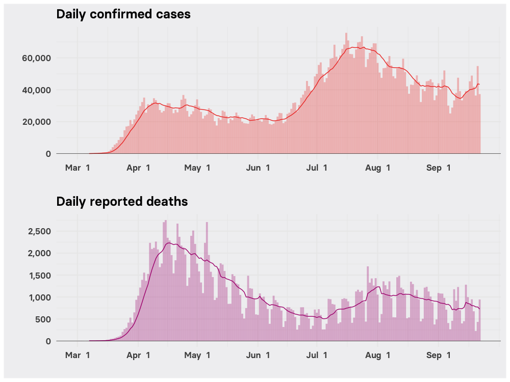 Charts showing how COVID-19 cases and deaths surged in the US during the summer
