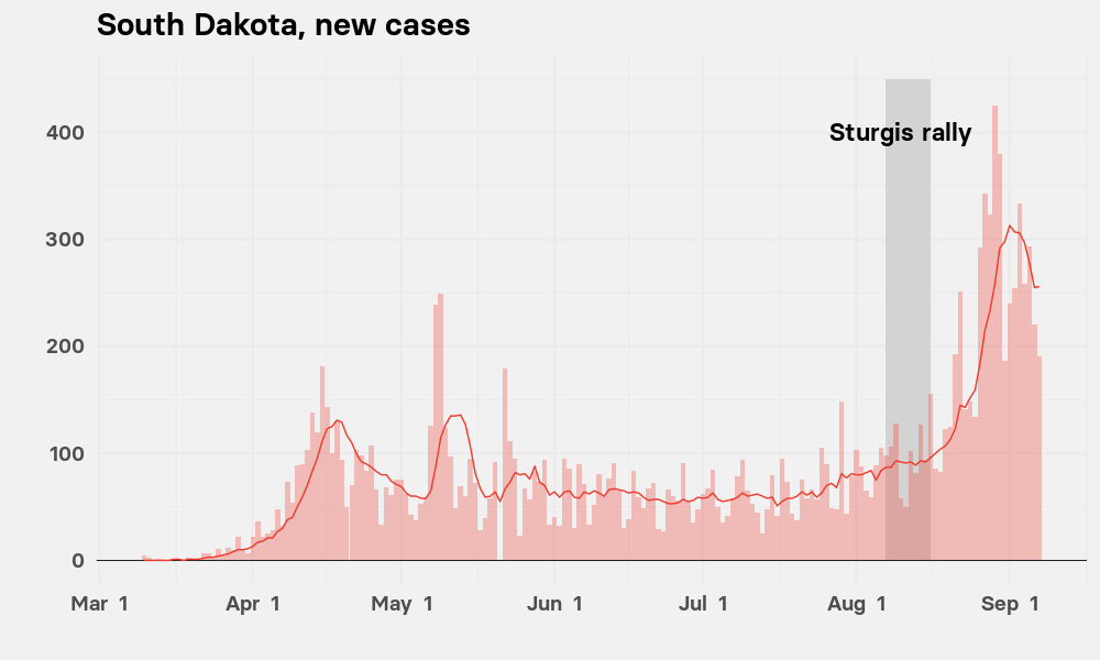 Chart showing that new cases per day in South Dakota rose rapidly after the Sturgis Motocycle Rally