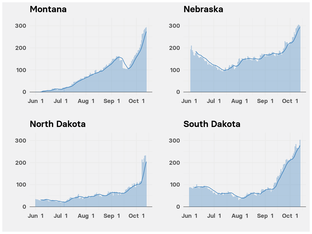 Charts showing surging hospitalizations for COVID-19 in Montana, Nebraska, North Dakota, and South Dakota