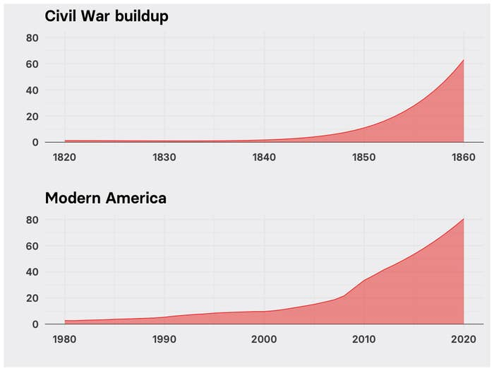 Charts show a similar rise in the political stress indicator in the buildup to the Civil War and today