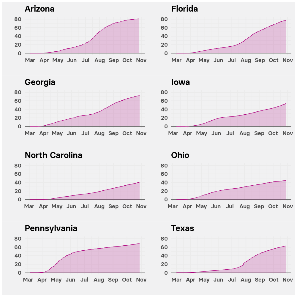 Charts showing how COVID-19 death rates have changed over time for eight states  key to President Donald Trump's hopes of winning the Electoral College