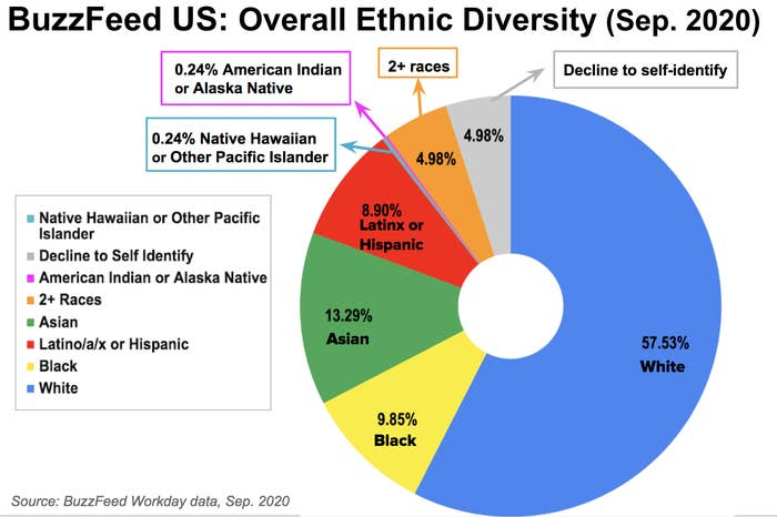 This is a pie chart depicting BuzzFeed overall ethnic diversity for U.S. employees based on data from September 2020.