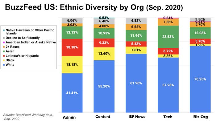 This is bar chat depicting BuzzFeed ethnic diversity by division for U.S. employees based on data from September 2020.