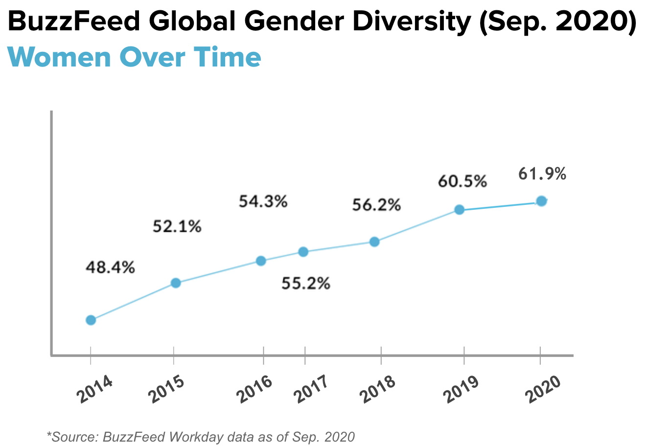 This is a line graph measuring global gender diversity at BuzzFeed, based on data from 2014 to September 2020, showing growth over time.