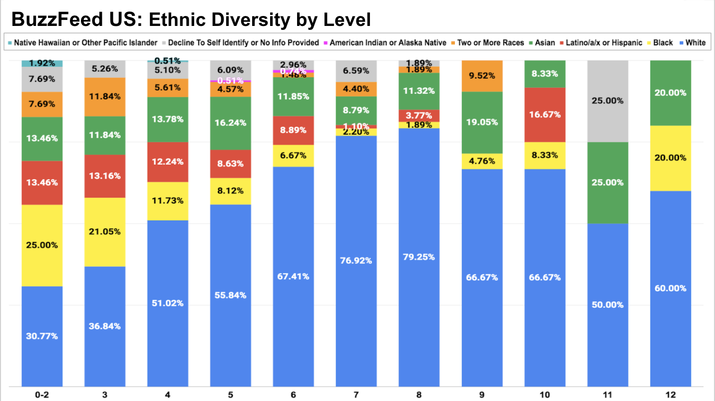This bar chart depicts BuzzFeed U.S. ethnic diversity by job level, based on data from September 2020.