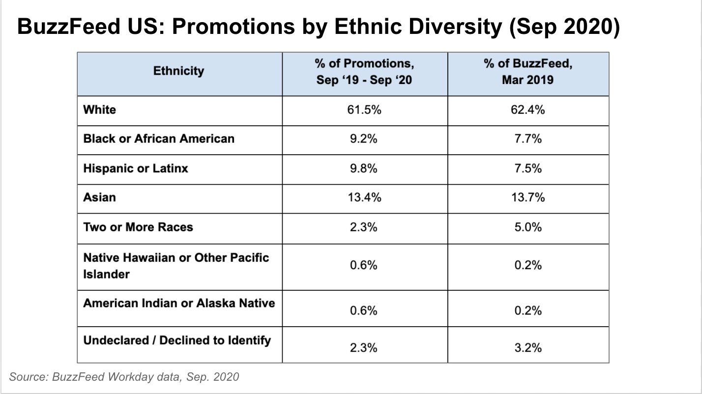 This table depicts BuzzFeed ethnic diversity in promotion rates, based on data from September 2020.