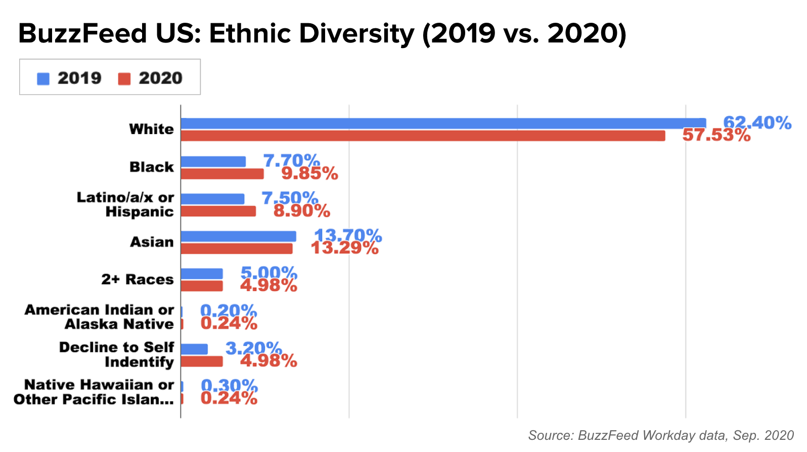 This is a bar chart comparing BuzzFeed overall ethnic diversity for U.S. employees from 2019 compared to data from 2020.